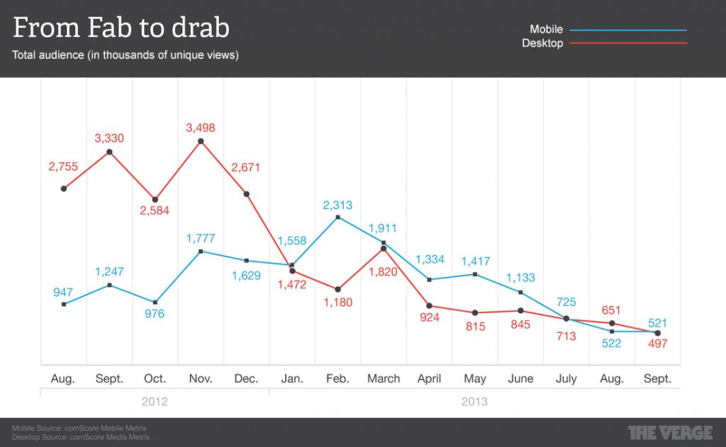 fab-chart-3
